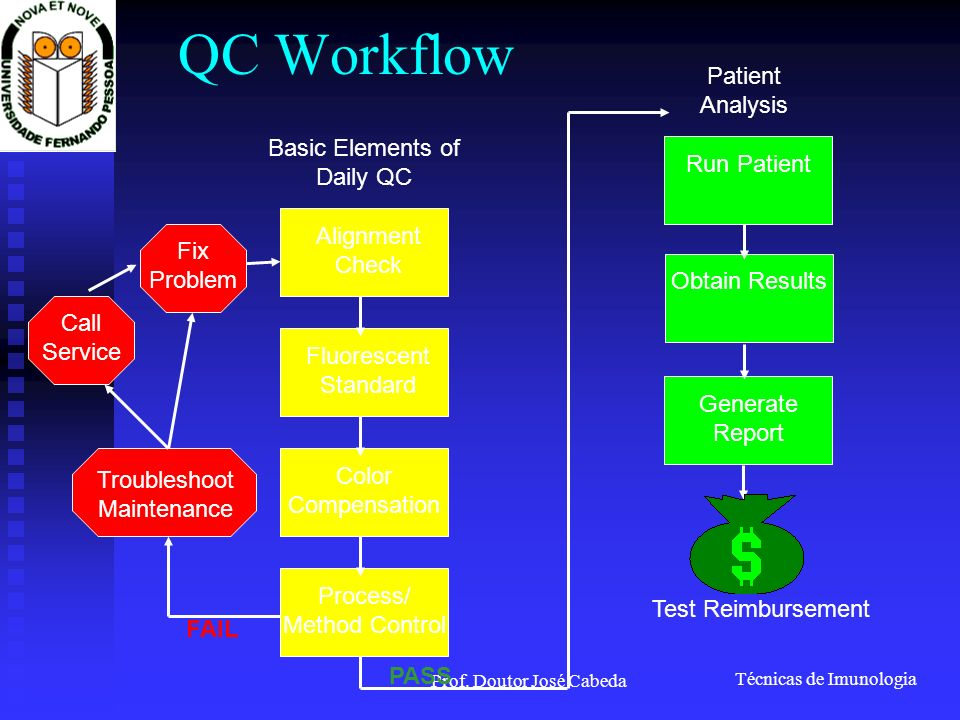QC Workflow Patient Analysis Basic Elements of Daily QC Run Patient