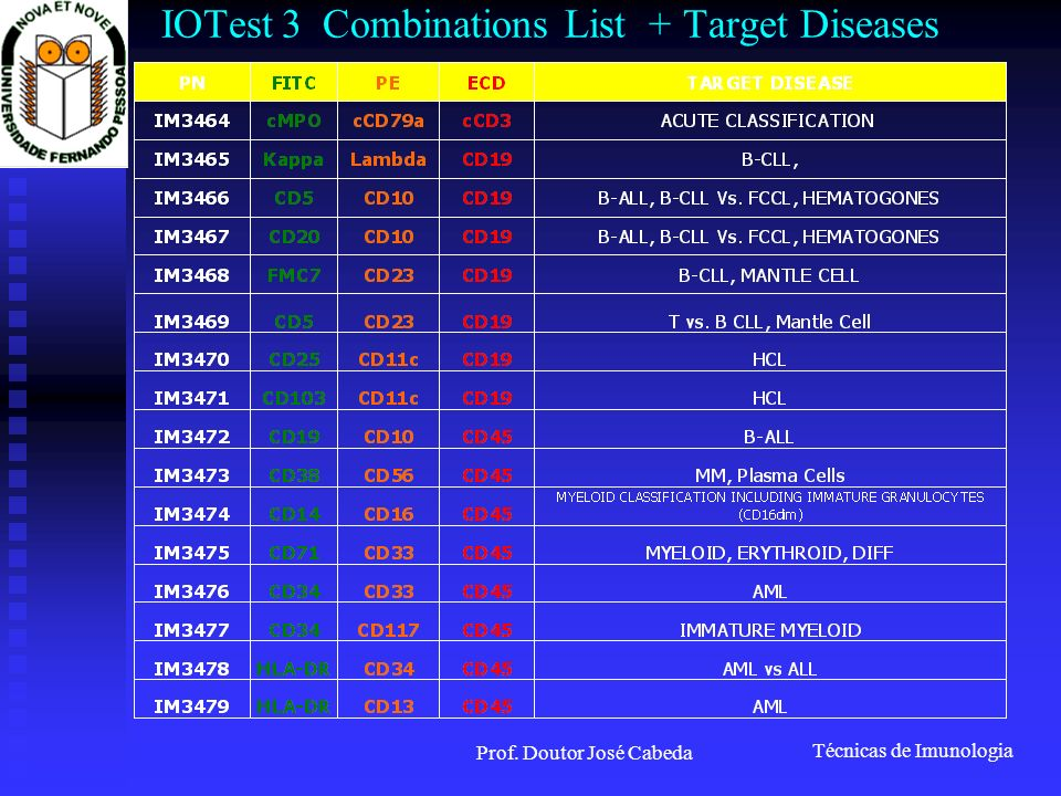 IOTest 3 Combinations List + Target Diseases