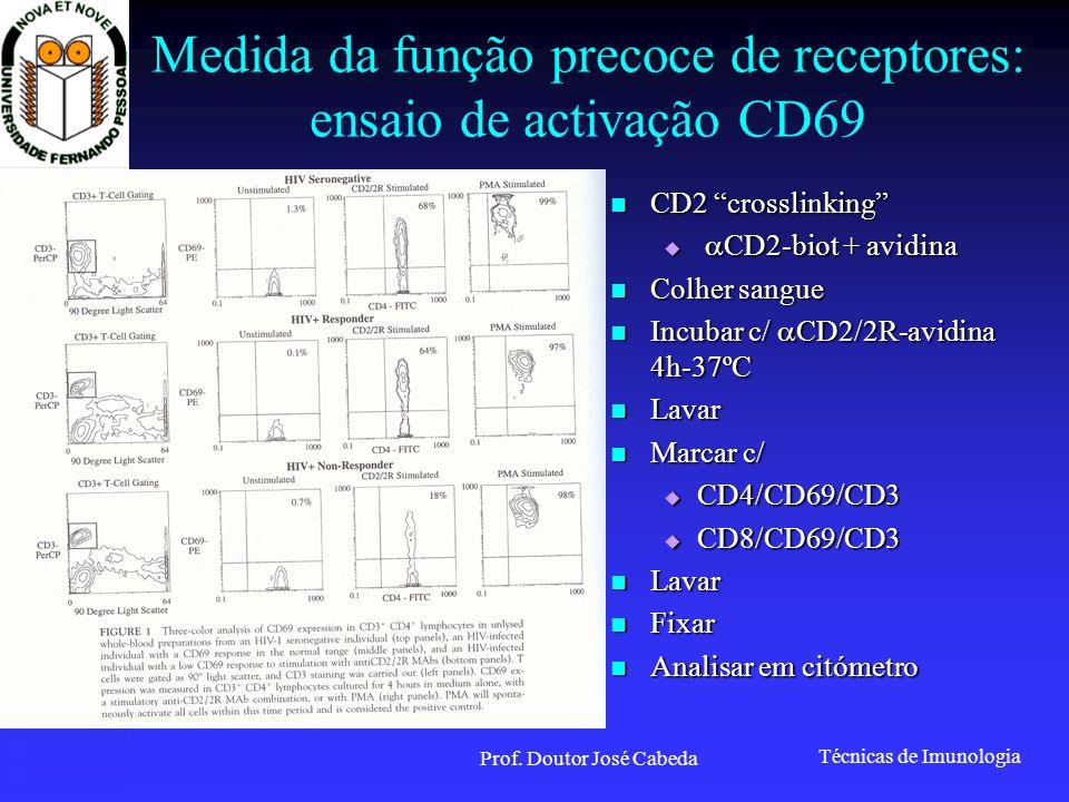 Medida da função precoce de receptores: ensaio de activação CD69