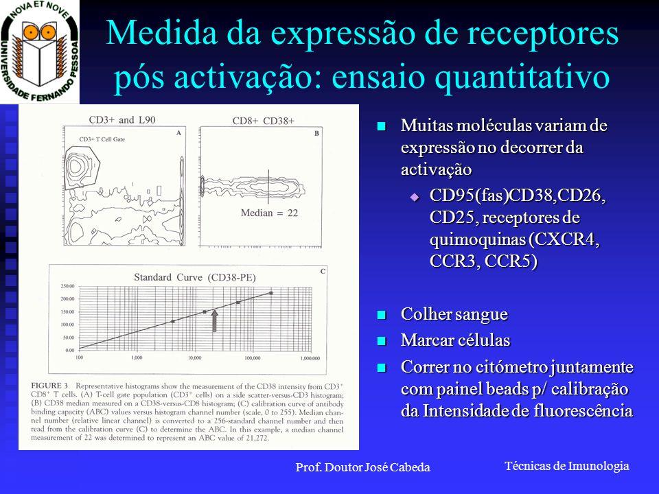 Medida da expressão de receptores pós activação: ensaio quantitativo