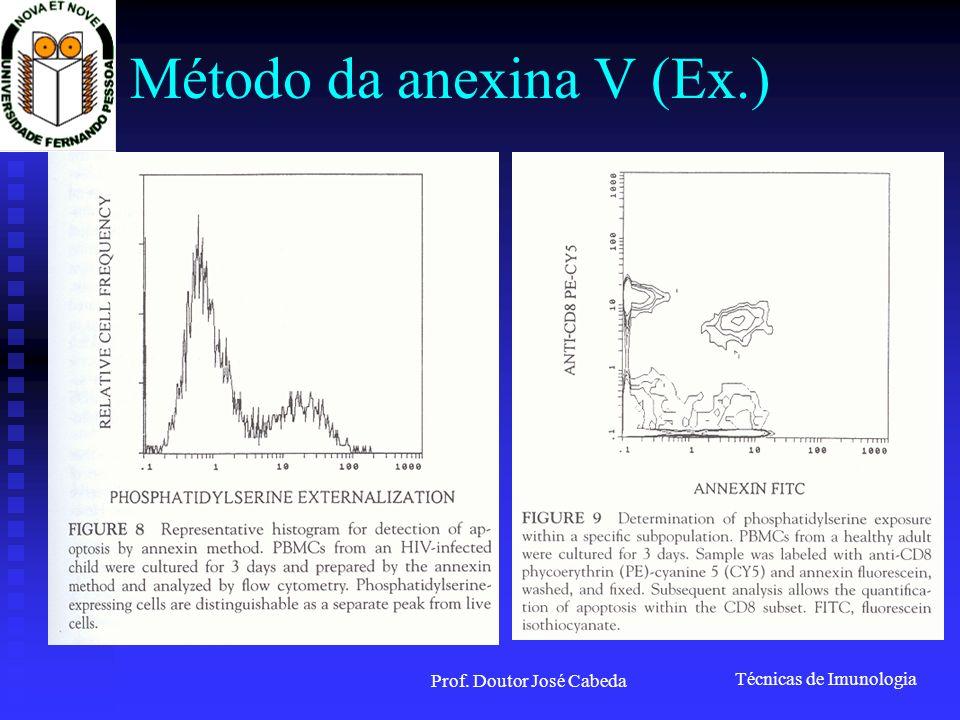 Método da anexina V (Ex.)