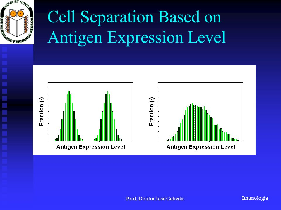 Cell Separation Based on Antigen Expression Level
