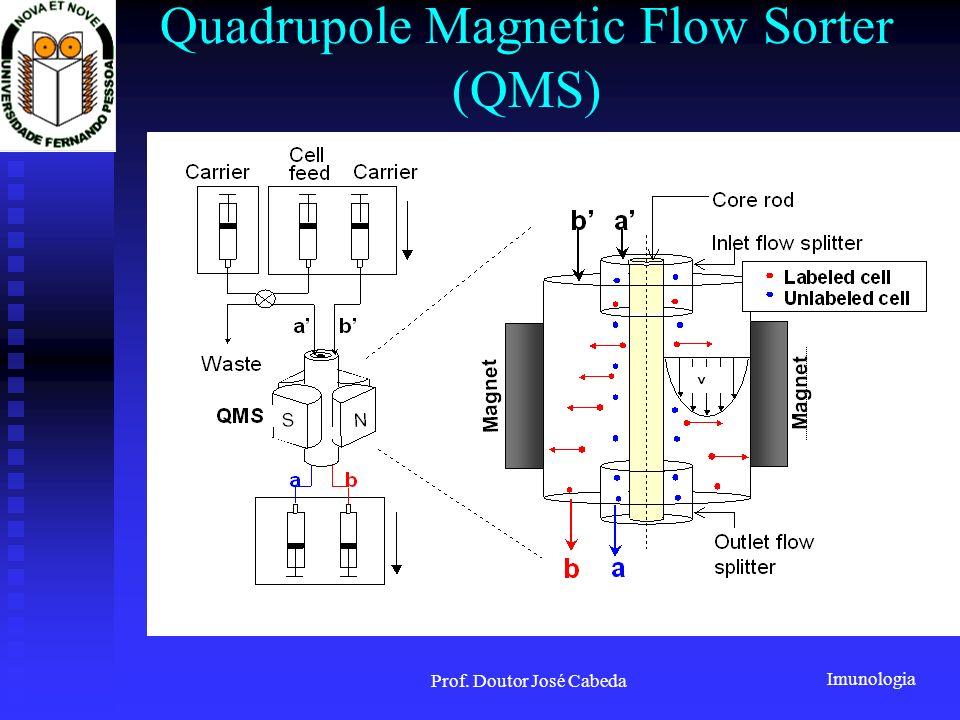 Quadrupole Magnetic Flow Sorter (QMS)