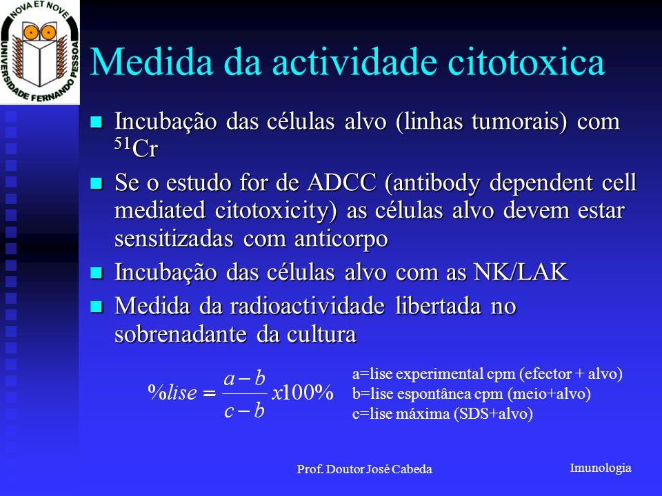 Medida da actividade citotoxica