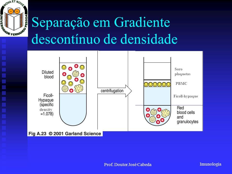 Separação em Gradiente descontínuo de densidade