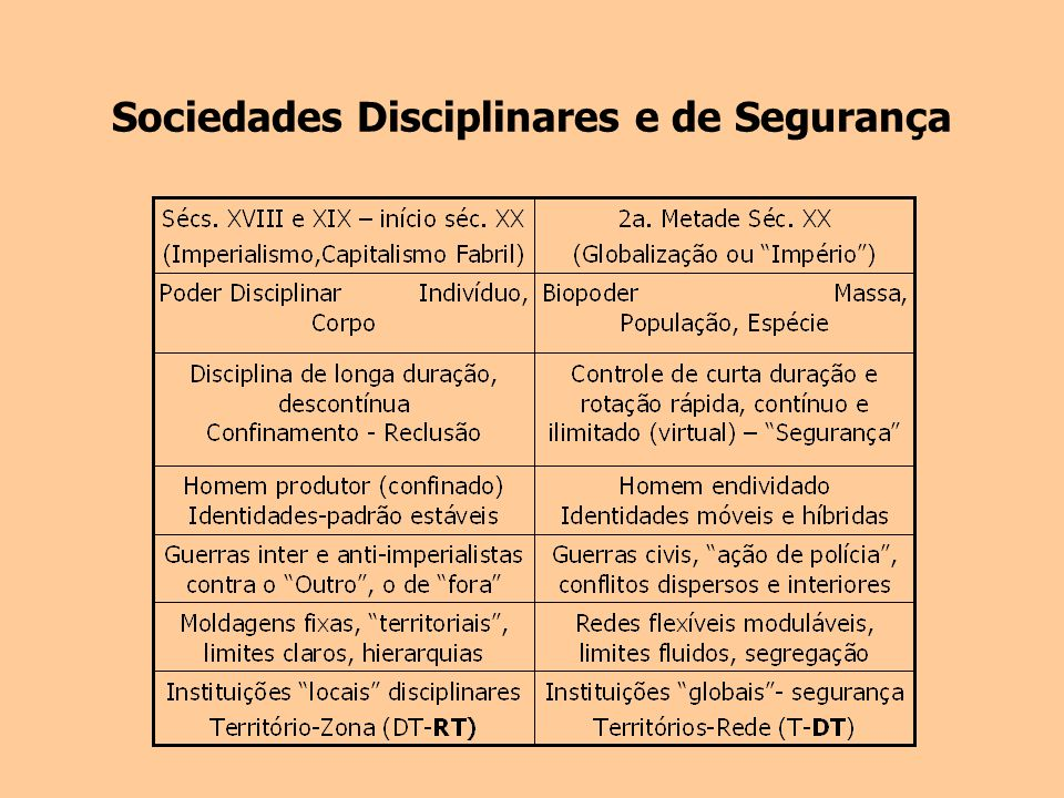 Sociedades Disciplinares e de Segurança