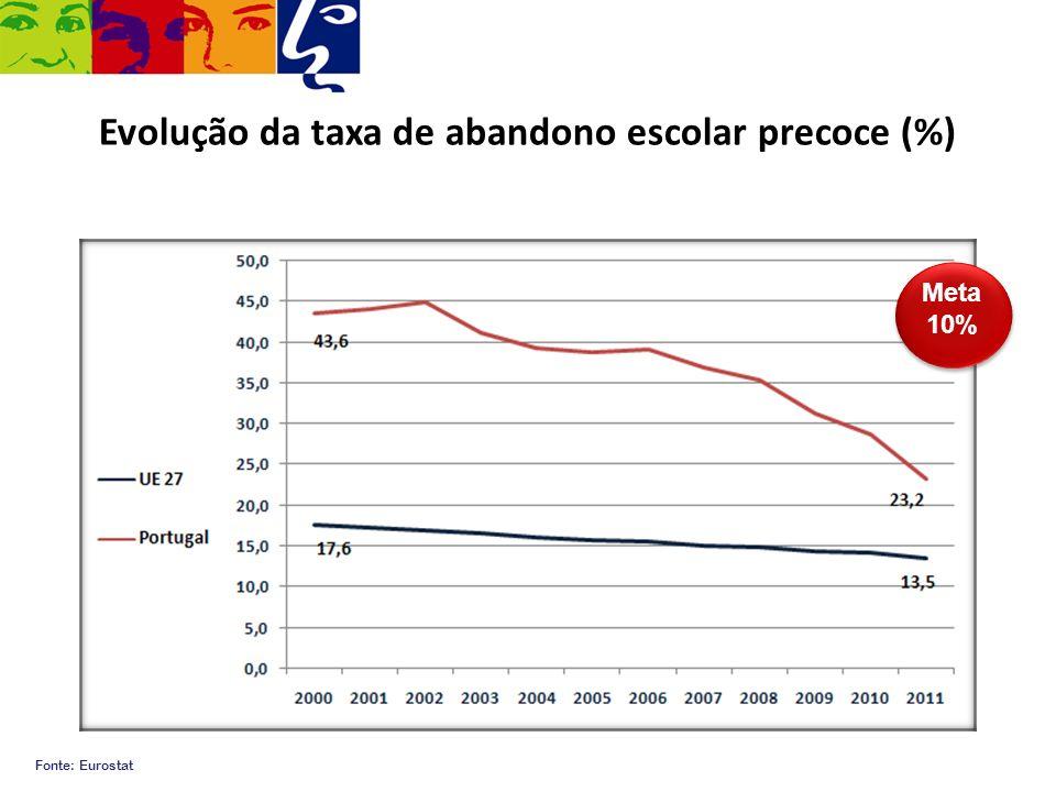 Evolução da taxa de abandono escolar precoce (%)