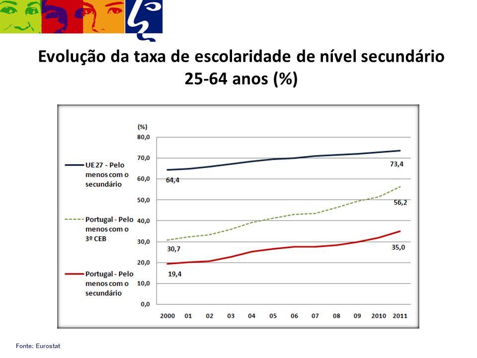 Evolução da taxa de escolaridade de nível secundário