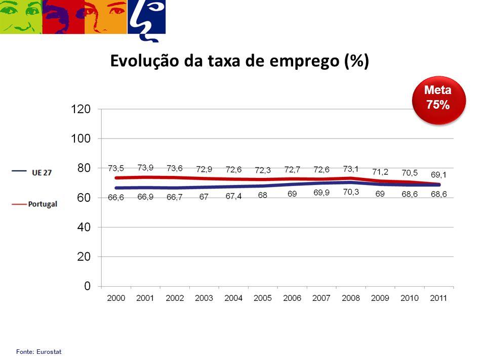 Evolução da taxa de emprego (%)