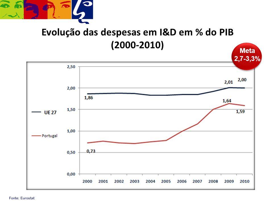 Evolução das despesas em I&D em % do PIB