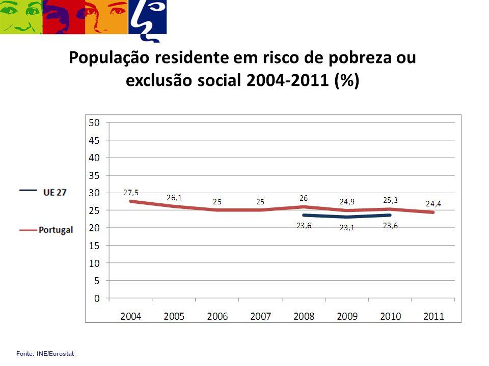 População residente em risco de pobreza ou exclusão social 2004-2011 (%)