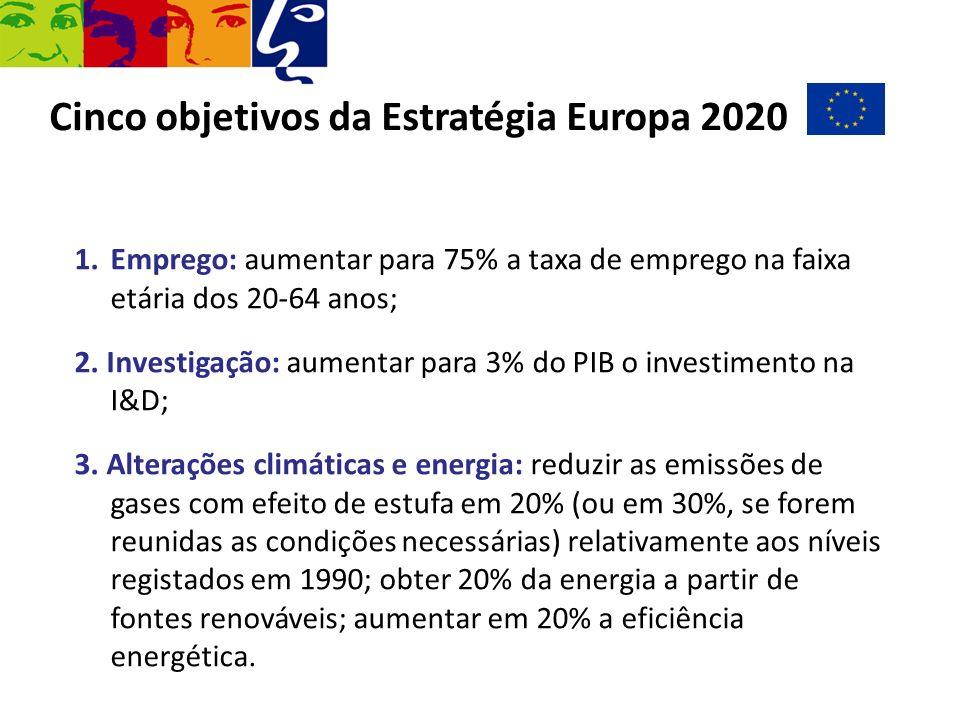 Cinco objetivos da Estratégia Europa 2020