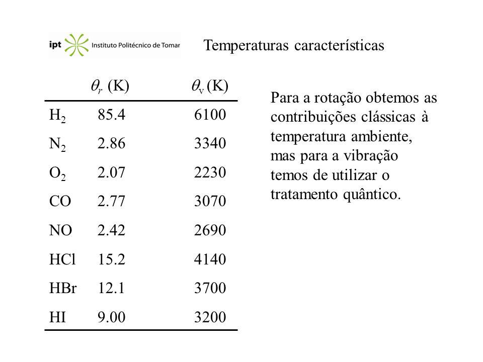 Temperaturas características