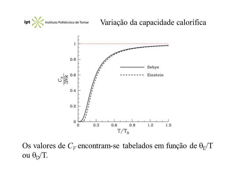 Variação da capacidade calorífica