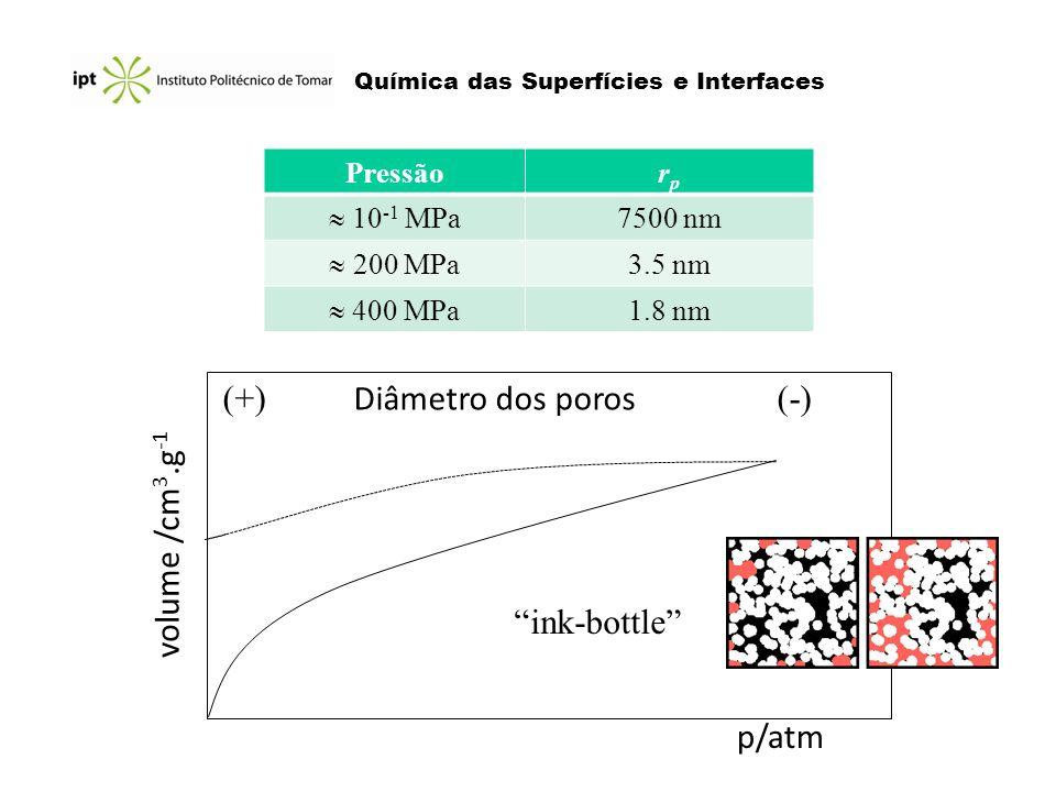 (+) Diâmetro dos poros (-)