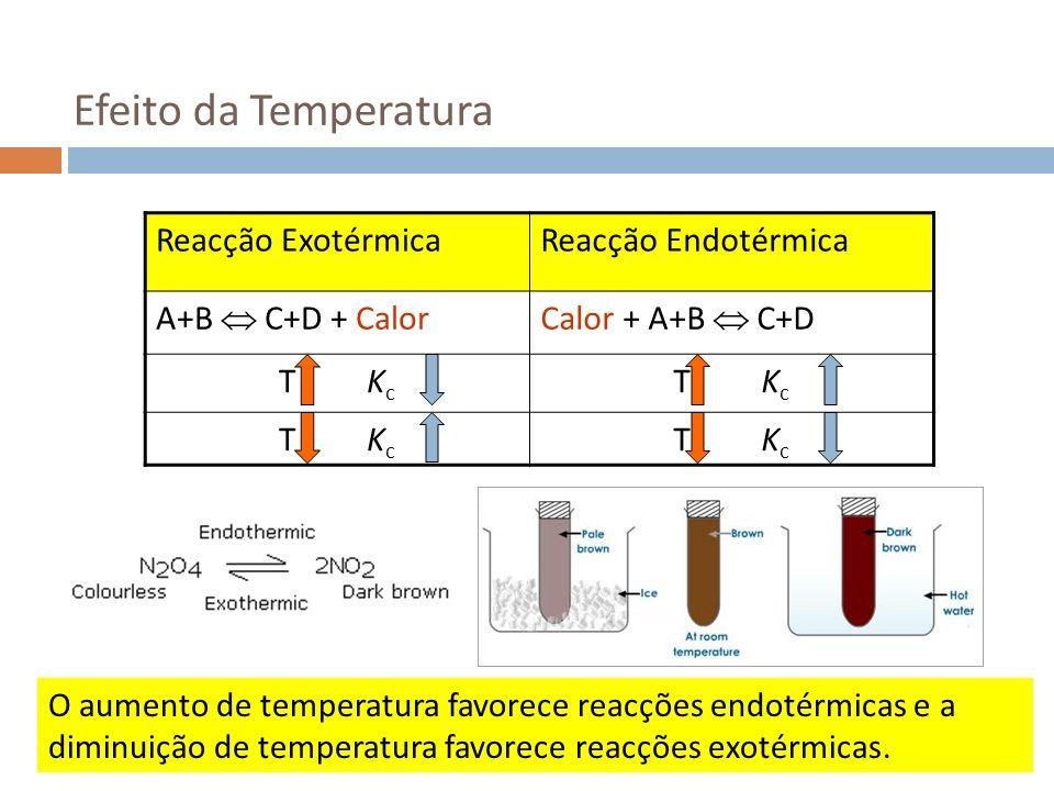 Efeito da Temperatura Reacção Exotérmica Reacção Endotérmica