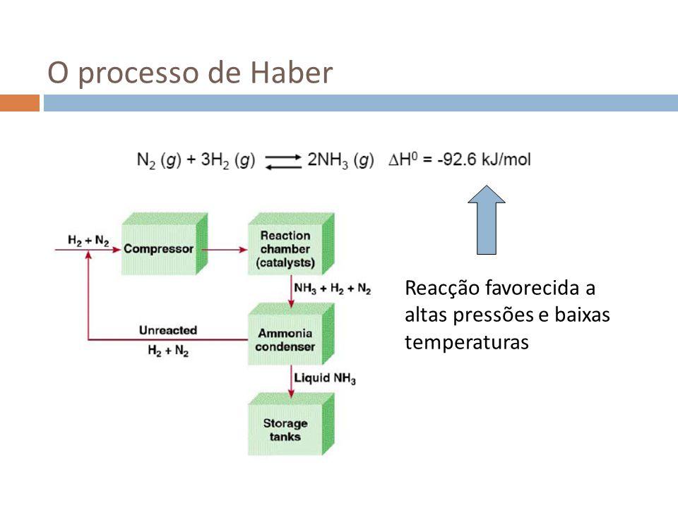 O processo de Haber Reacção favorecida a altas pressões e baixas temperaturas