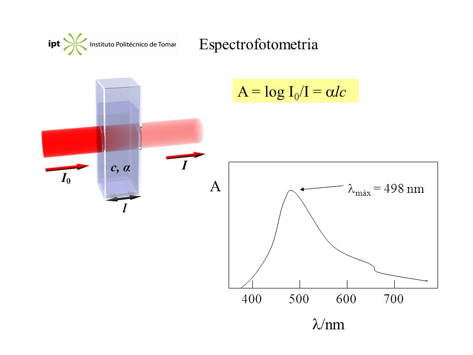 Espectrofotometria A = log I0/I = lc A /nm máx = 498 nm