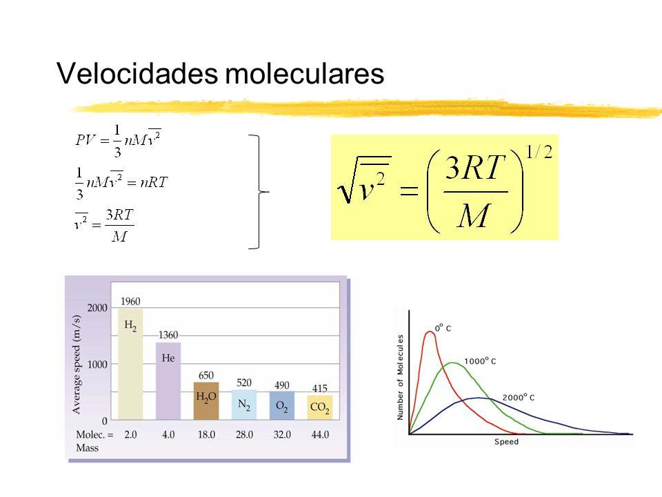 Velocidades moleculares