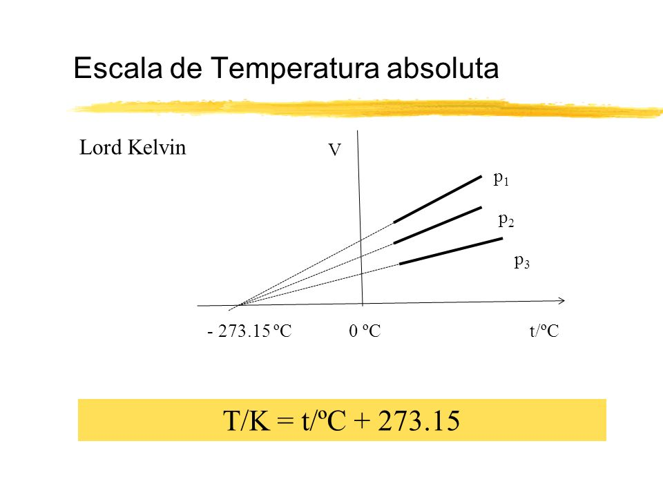 Escala de Temperatura absoluta