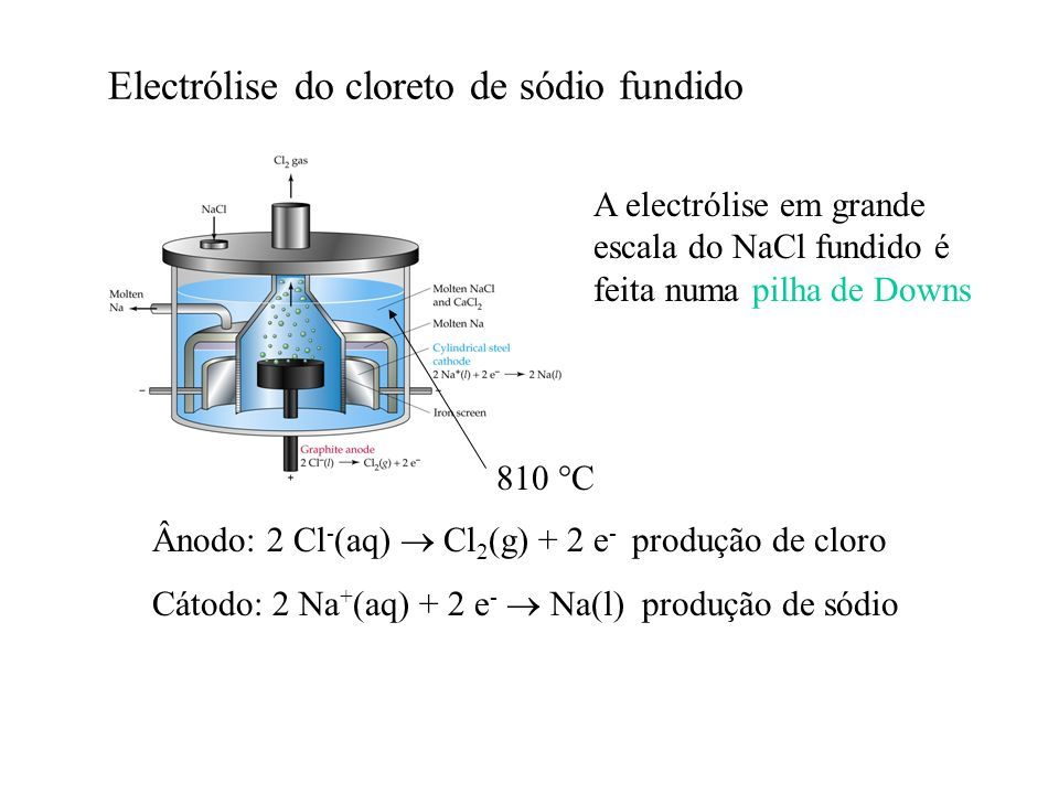 Electrólise do cloreto de sódio fundido