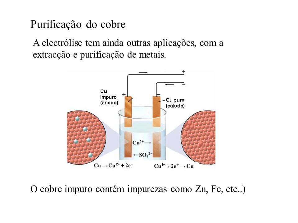 Purificação do cobreA electrólise tem ainda outras aplicações, com a extracção e purificação de metais.