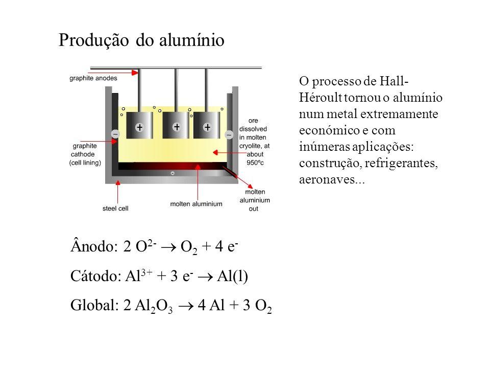 Produção do alumínio Ânodo: 2 O2-  O2 + 4 e-