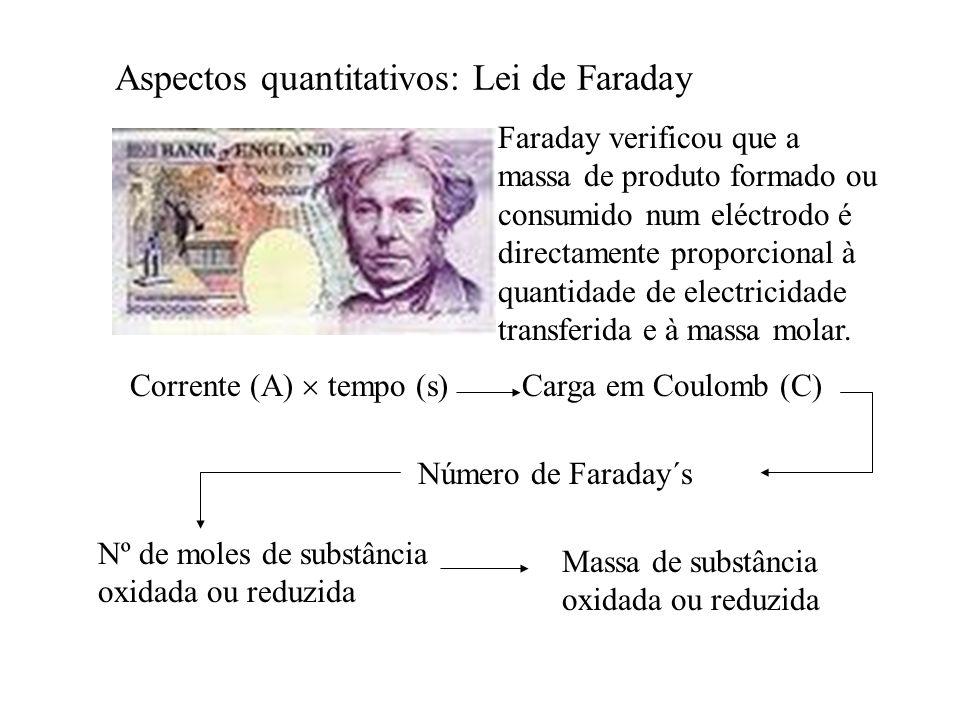 Aspectos quantitativos: Lei de Faraday