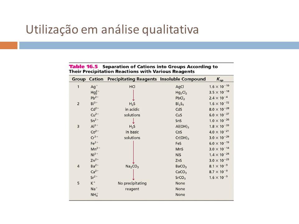 Utilização em análise qualitativa