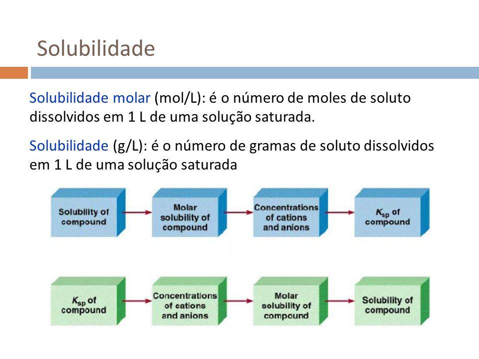 Solubilidade Solubilidade molar (mol/L): é o número de moles de soluto dissolvidos em 1 L de uma solução saturada.
