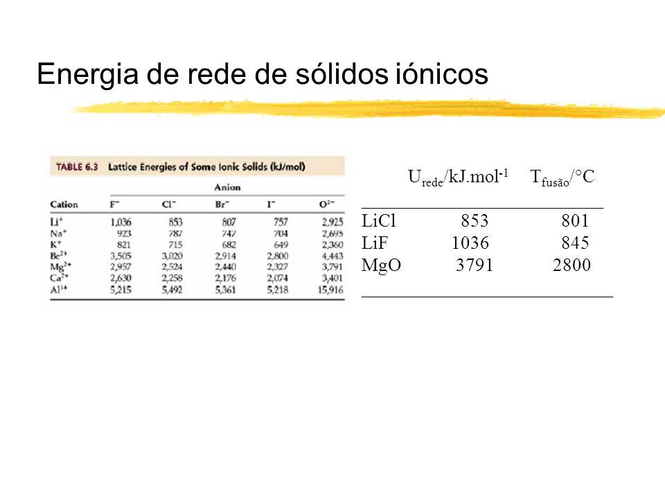 Energia de rede de sólidos iónicos