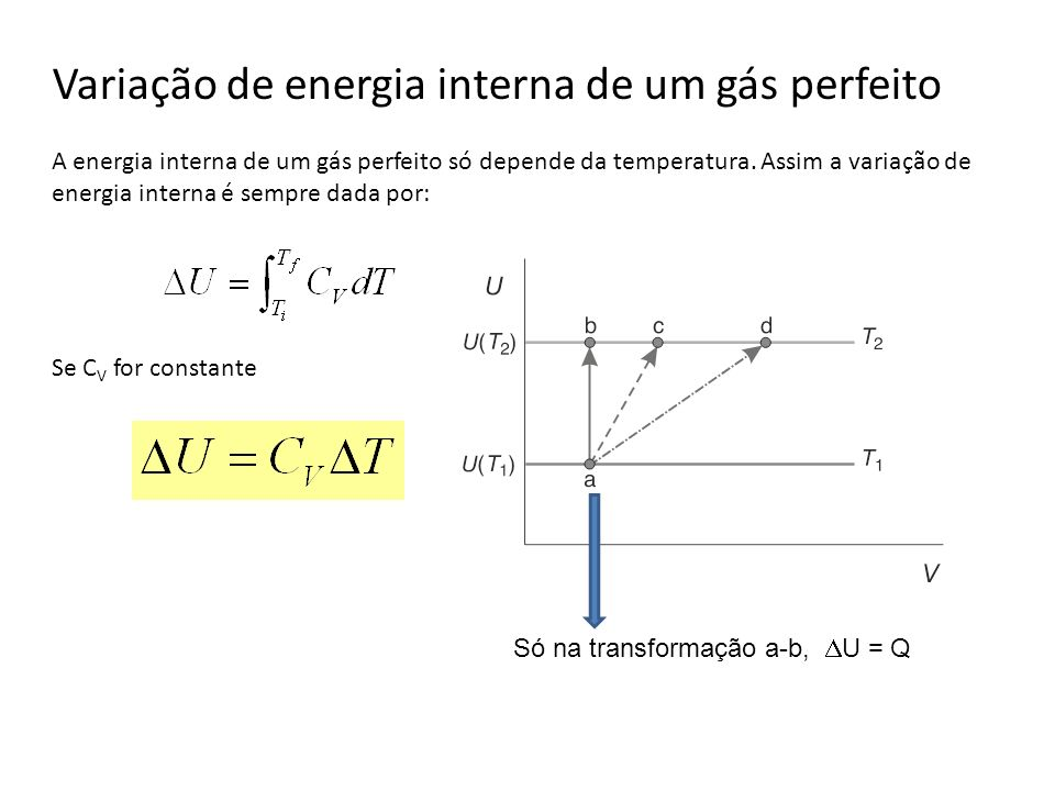 Variação de energia interna de um gás perfeito