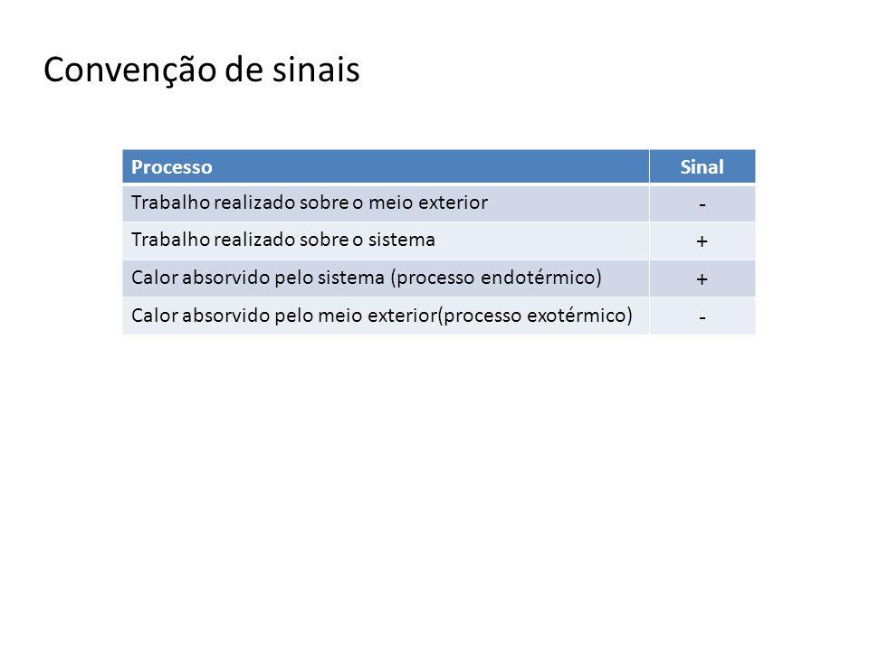 Convenção de sinais - + Processo Sinal