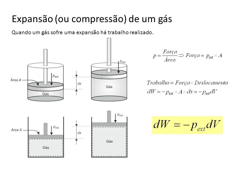 Expansão (ou compressão) de um gás