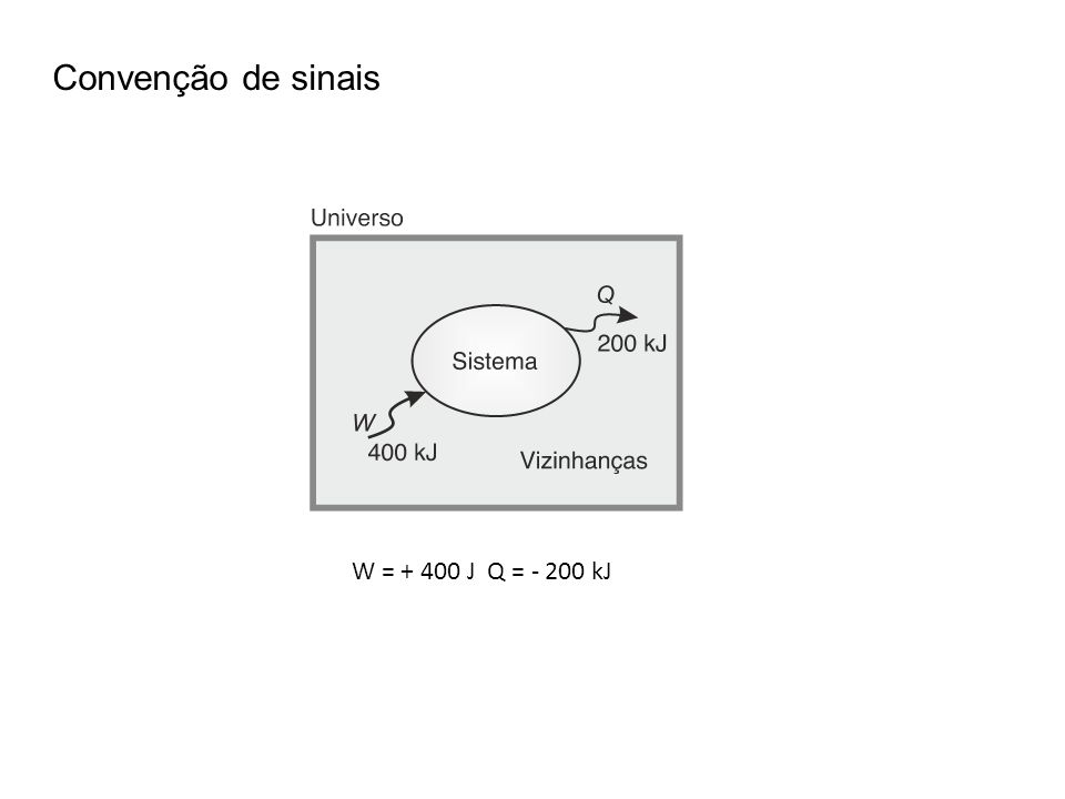 Convenção de sinais W = + 400 J Q = - 200 kJ