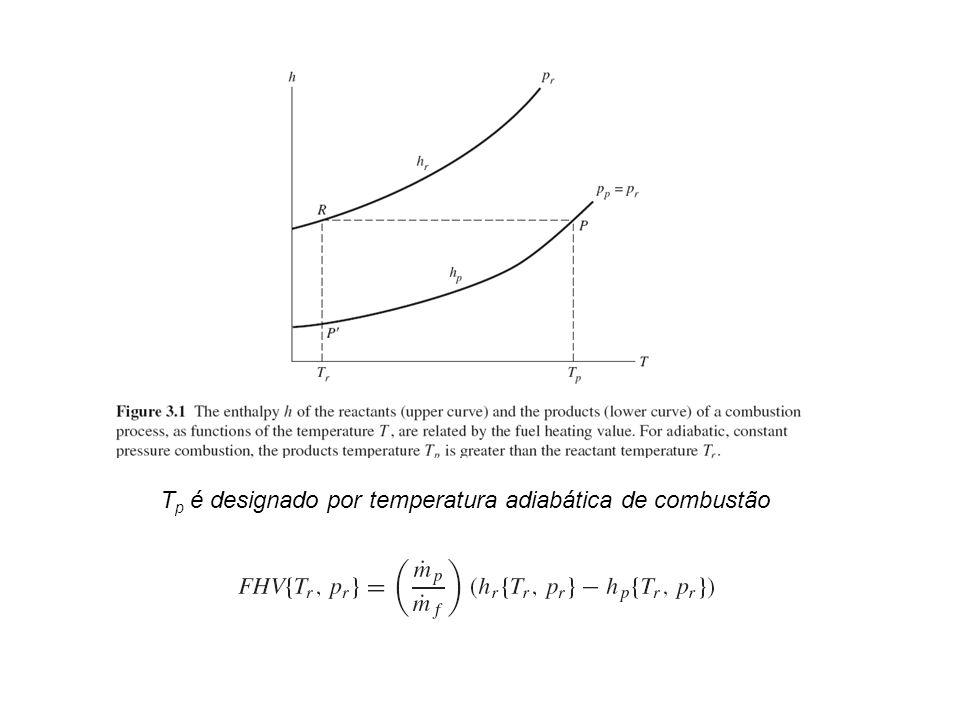 Tp é designado por temperatura adiabática de combustão