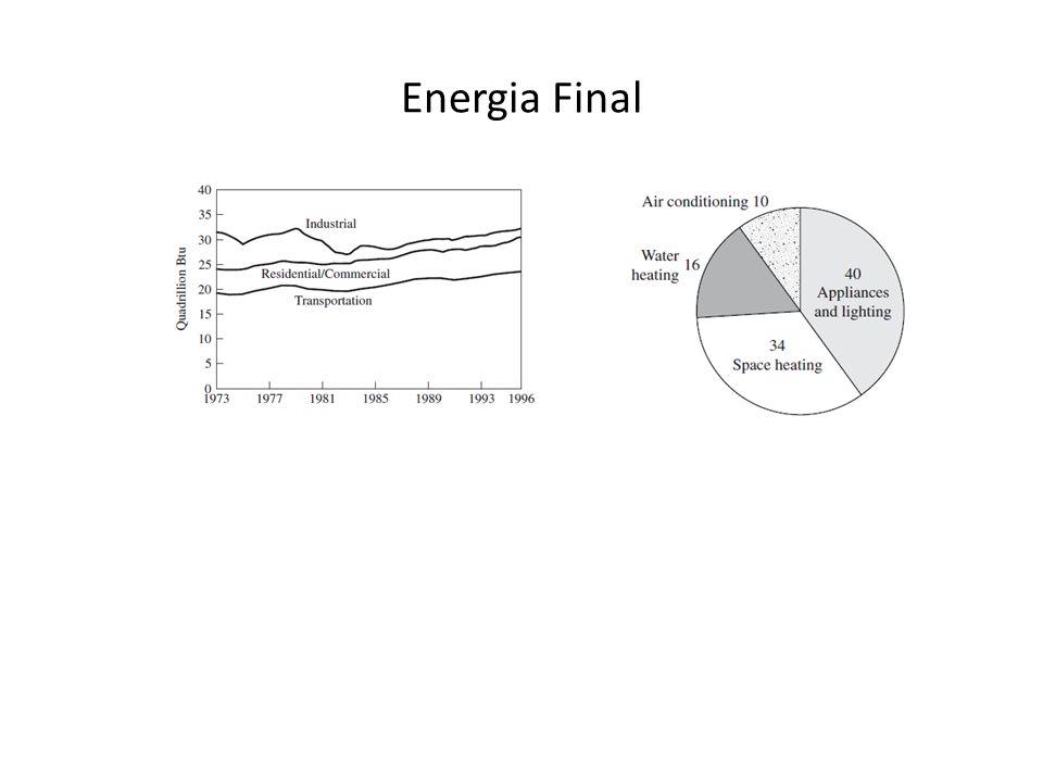 Energia Final