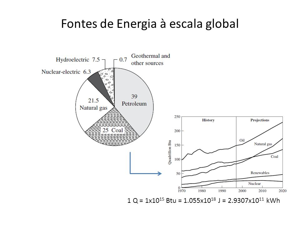 Fontes de Energia à escala global