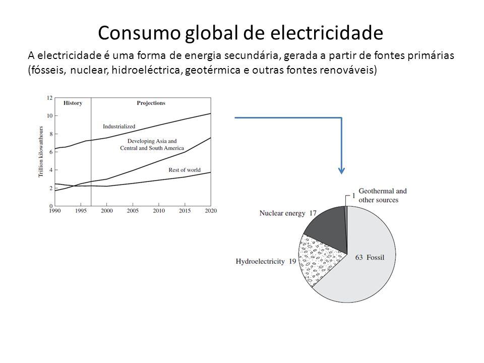 Consumo global de electricidade