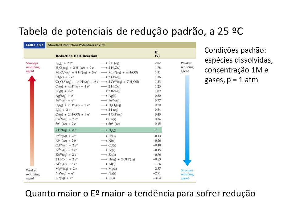 Tabela de potenciais de redução padrão, a 25 ºC