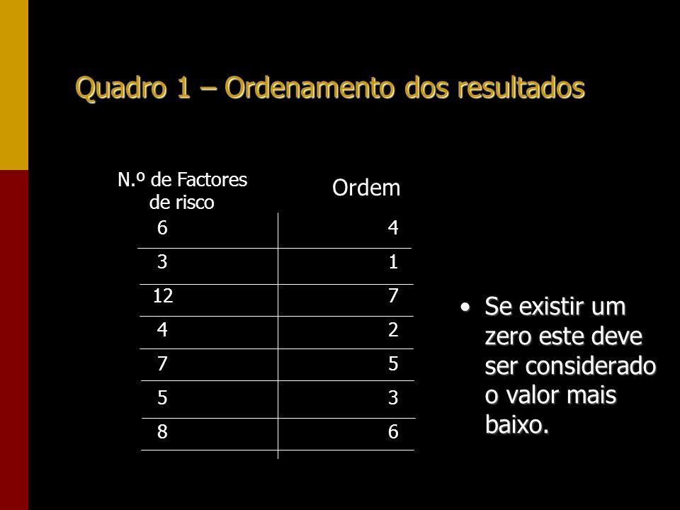 Quadro 1 – Ordenamento dos resultados