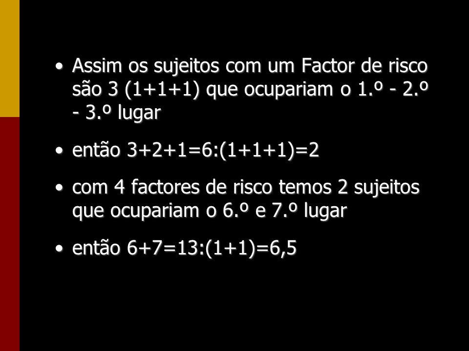 Assim os sujeitos com um Factor de risco são 3 (1+1+1) que ocupariam o 1.º - 2.º - 3.º lugar