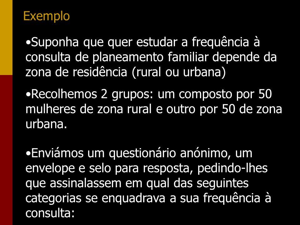 Exemplo Suponha que quer estudar a frequência à consulta de planeamento familiar depende da zona de residência (rural ou urbana)