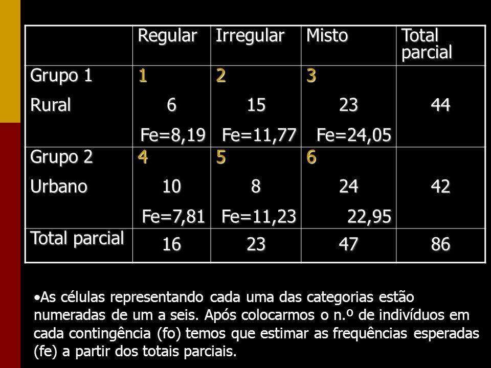 Regular Irregular Misto Total parcial Grupo 1 Rural 1 6 Fe=8,19 2 15