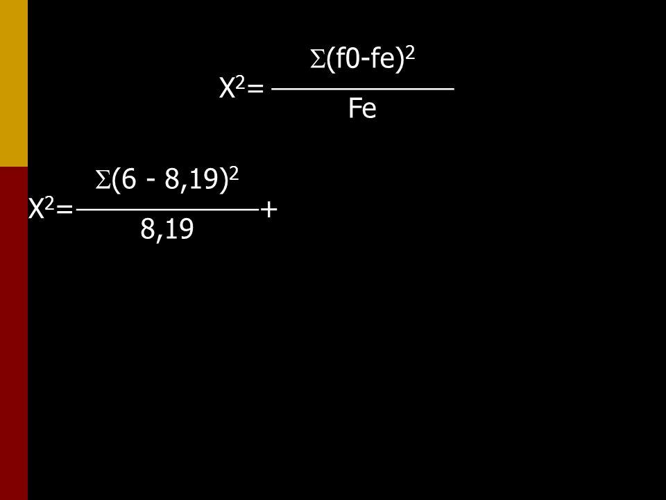(f0-fe)2 ____________ Fe X2= (6 - 8,19)2 ____________ 8,19 X2= +