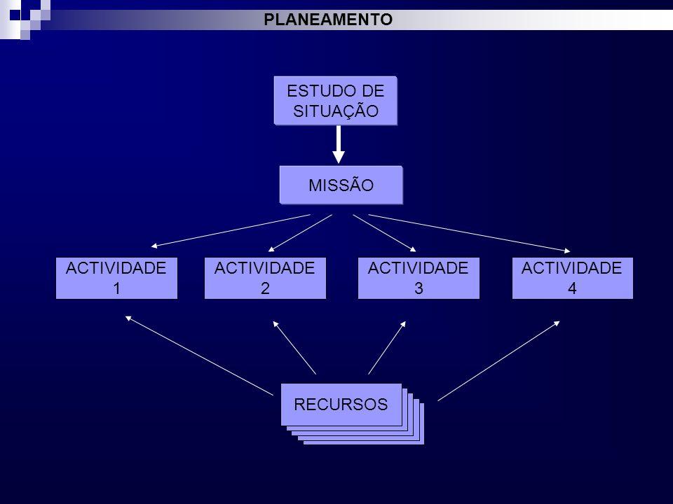 ACTIVIDADE 3 4 2 ESTUDO DE SITUAÇÃO MISSÃO 1 RECURSOS PLANEAMENTO