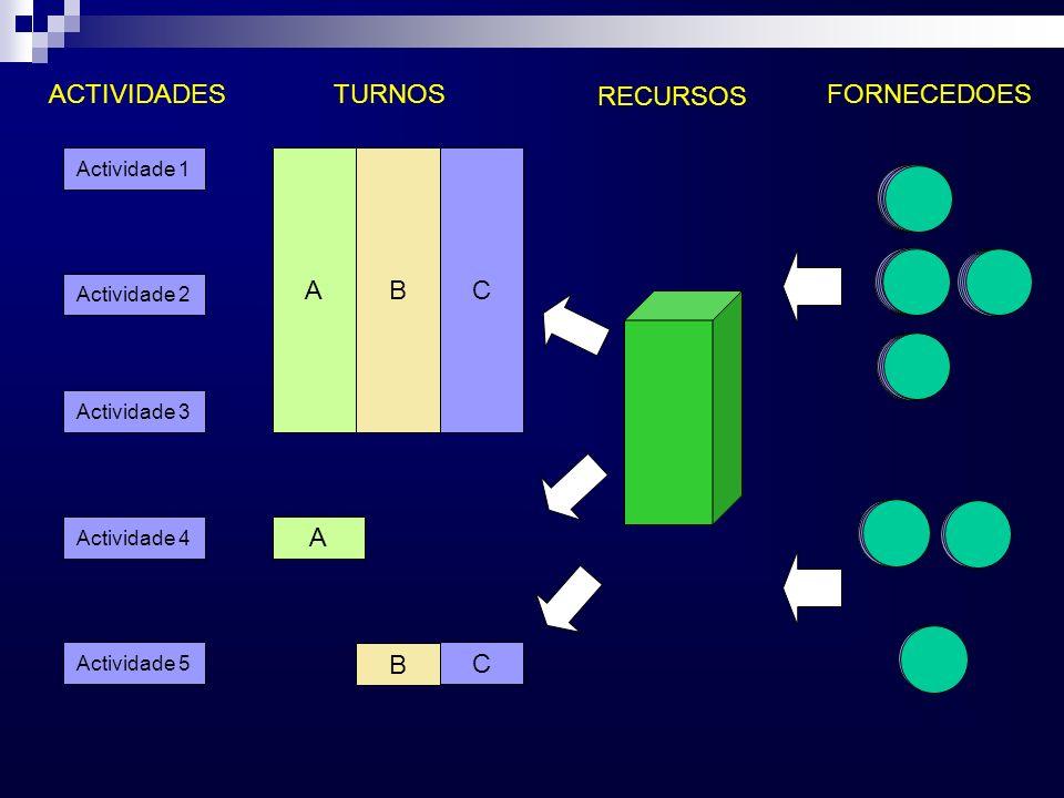 A B C ACTIVIDADES TURNOS FORNECEDOES RECURSOS Actividade 1