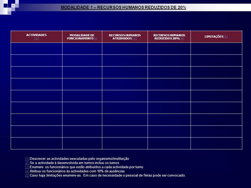 MODALIDADE 1 – RECURSOS HUMANOS REDUZIDOS DE 20%