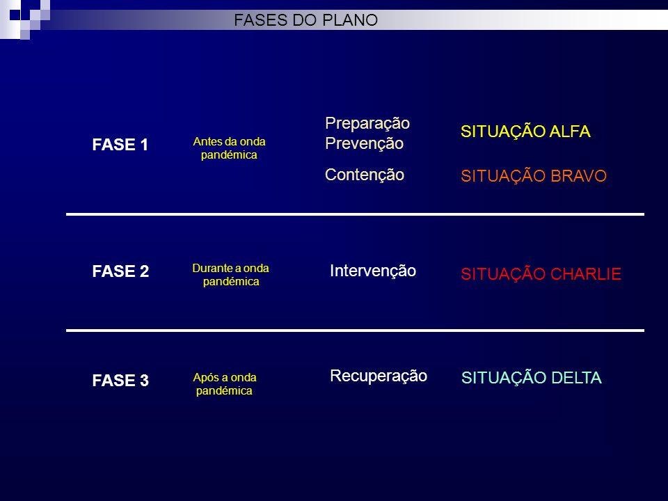 FASES DO PLANO Preparação Prevenção SITUAÇÃO ALFA FASE 1 Contenção