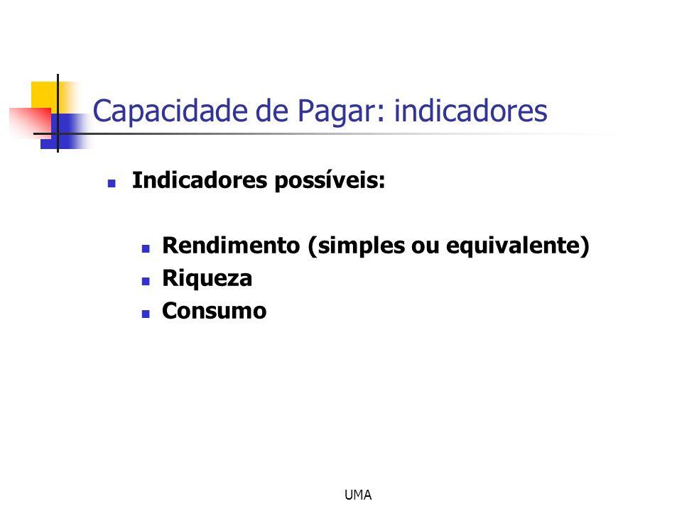 Capacidade de Pagar: indicadores